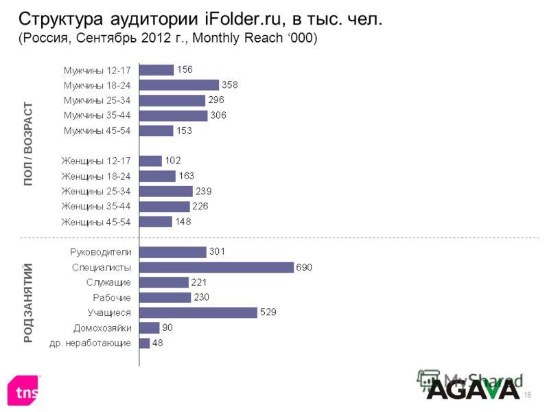18 Структура аудитории iFolder.ru, в тыс. чел. (Россия, Сентябрь 2012 г., Monthly Reach 000) ПОЛ / ВОЗРАСТ РОД ЗАНЯТИЙ