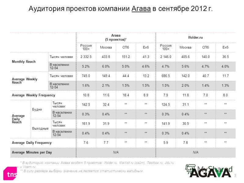 3 Аудитория проектов компании Агава в сентябре 2012 г. * В аудиторию компании Агава входят 5 проектов: Ifolder.ru, Maillist.ru (сайт), Testbox.ru, Jdu.ru и Vsem.ru ** В силу размера выборки значение не является статистически валидным. Агава (5 проект