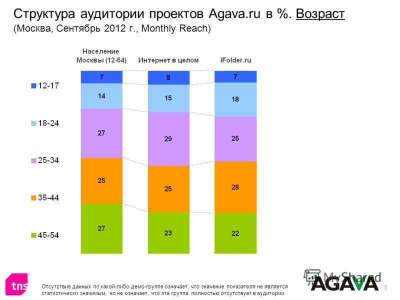 5 Структура аудитории проектов Agava.ru в %. Возраст (Москва, Сентябрь 2012 г., Monthly Reach) Отсутствие данных по какой-либо демо-группе означает, что значение показателя не является статистически значимым, но не означает, что эта группа полностью