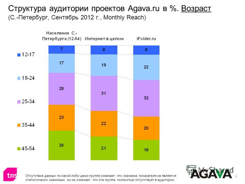 6 Структура аудитории проектов Agava.ru в %. Возраст (С.-Петербург, Сентябрь 2012 г., Monthly Reach) Отсутствие данных по какой-либо демо-группе означает, что значение показателя не является статистически значимым, но не означает, что эта группа полн