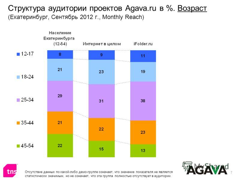 7 Структура аудитории проектов Agava.ru в %. Возраст (Екатеринбург, Сентябрь 2012 г., Monthly Reach) Отсутствие данных по какой-либо демо-группе означает, что значение показателя не является статистически значимым, но не означает, что эта группа полн