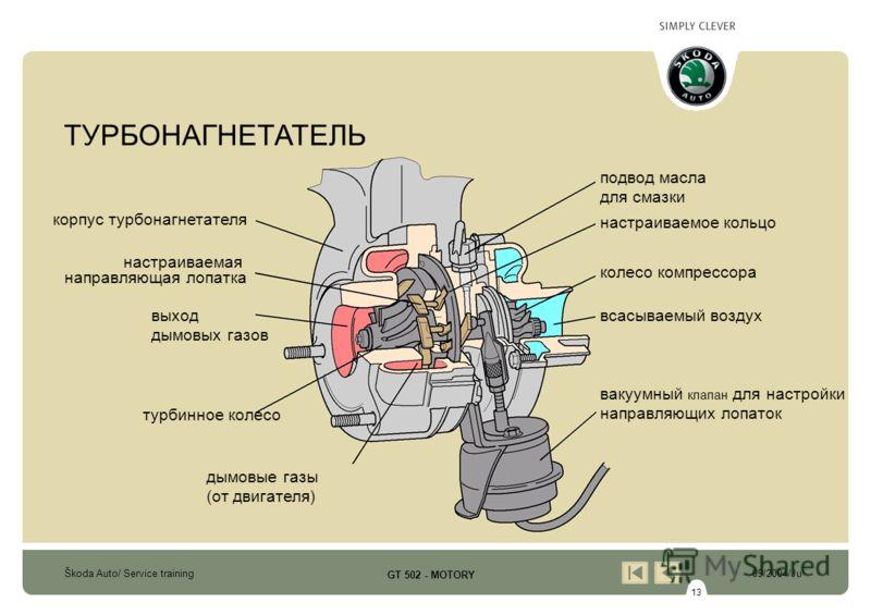 13 Škoda Auto/ Service training09/2004/Ju GT 502 - MOTORY подвод масла для смазки настраиваемое кольцо колесо компрессора всасываемый воздух вакуумный клапан для настройки направляющих лопаток дымовые газы (от двигателя) турбинное колесо корпус турбо