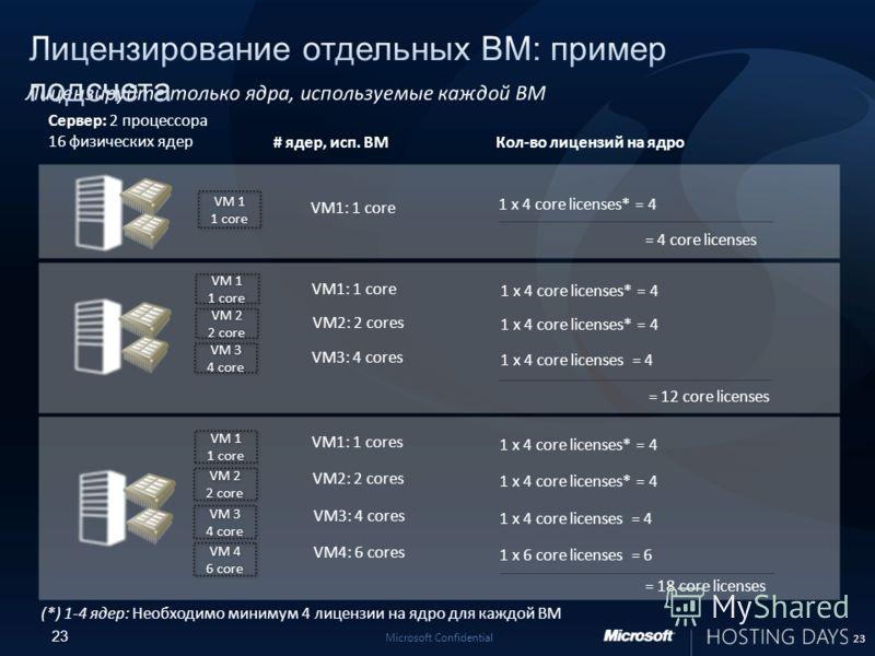 23 Microsoft Confidential VM 1 1 core VM 1 1 core 23 VM1: 1 core 1 x 4 core licenses* = 4 VM 1 1 core VM 1 1 core VM 2 2 core VM 2 2 core VM 3 4 core VM 3 4 core VM1: 1 core 1 x 4 core licenses* = 4 VM2: 2 cores 1 x 4 core licenses* = 4 VM3: 4 cores