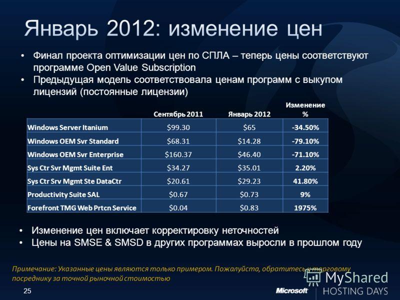 25 Сентябрь 2011Январь 2012 Изменение % Windows Server Itanium$99.30$65-34.50% Windows OEM Svr Standard$68.31$14.28-79.10% Windows OEM Svr Enterprise$160.37$46.40-71.10% Sys Ctr Svr Mgmt Suite Ent$34.27$35.012.20% Sys Ctr Srv Mgmt Ste DataCtr$20.61$2