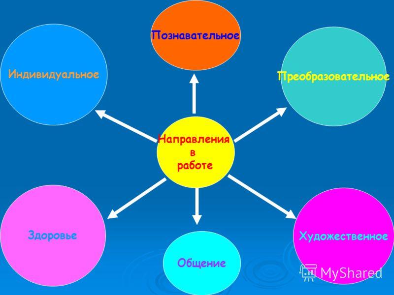 Направления в работе Общение Преобразовательное Познавательное Художественное Здоровье Индивидуальное