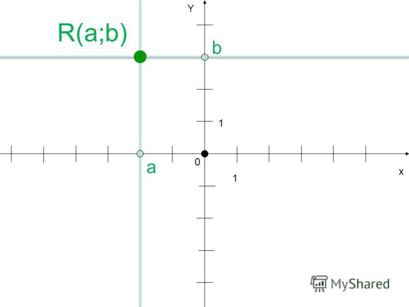 х Y 1 1 a 0 R(a;b)R(a;b) b