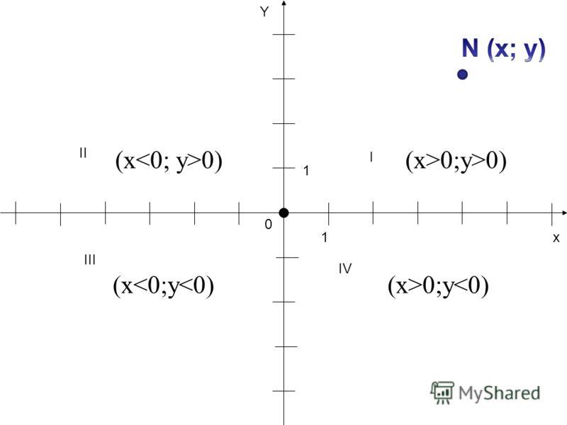 х Y 1 1 0 (x 0) (x0) III II l IV