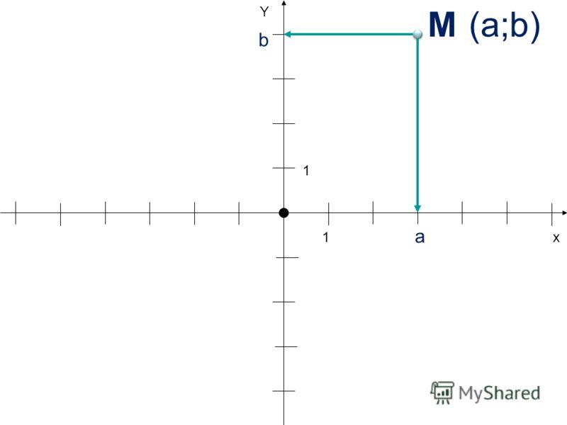 х Y 1 1 (a;b)(a;b) a b М