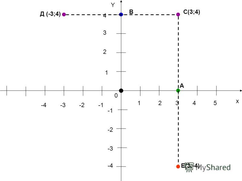 х Y 1 2 3 4 -4-3-2 4 0 352 -2 -3 1 -4 Д (-3;4) ВС(3;4) А Е(3;-4)