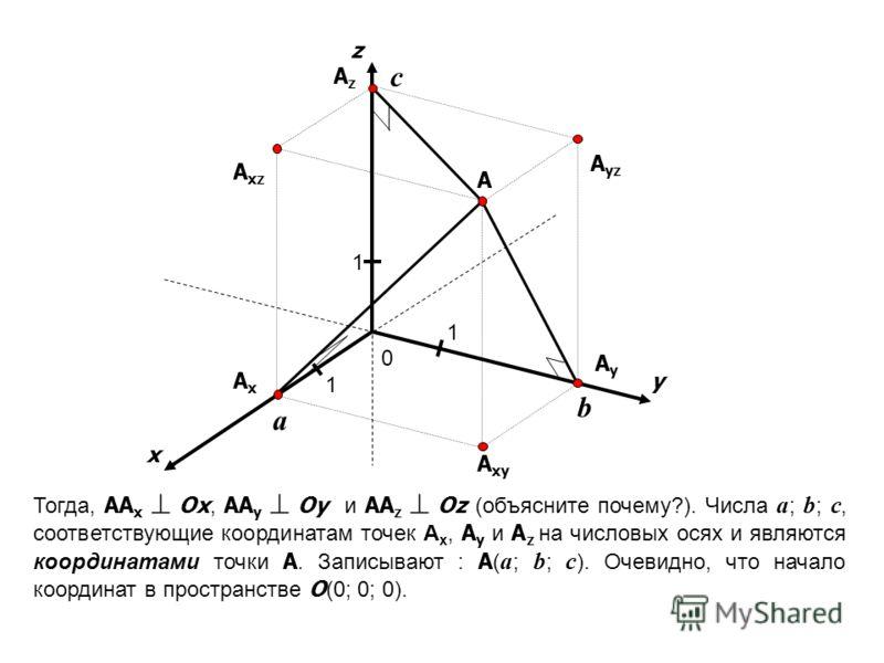 x y 0 1 1 1 A A yz A xz A xy AxAx AzAz AyAy z Тогда, AA x Ox, AA y Oy и AA z Oz (объясните почему?). Числа a ; b ; c, соответствующие координатам точек A x, A y и A z на числовых осях и являются координатами точки A. Записывают : A ( a ; b ; c ). Оче