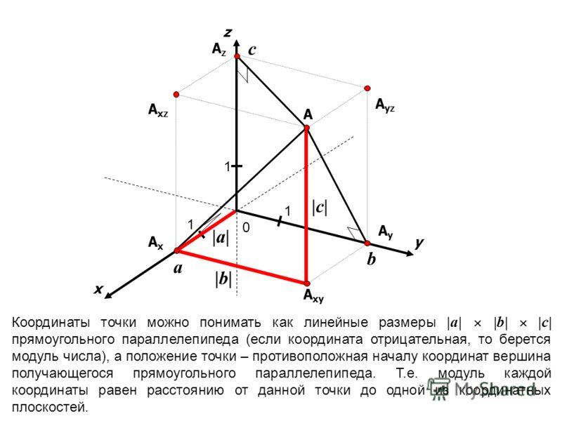 x y 0 1 1 1 A A yz A xz A xy AxAx AzAz AyAy z Координаты точки можно понимать как линейные размеры | a | | b | | c | прямоугольного параллелепипеда (если координата отрицательная, то берется модуль числа), а положение точки – противоположная началу к