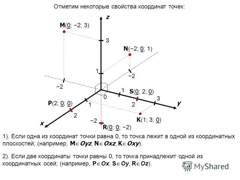 1). Если одна из координат точки равна 0, то точка лежит в одной из координатных плоскостей; (например, M Oyz, N Oxz, K Oxy ). x y z 0 1 1 1 Отметим некоторые свойства координат точек: 2). Если две координаты точки равны 0, то точка принадлежит одной