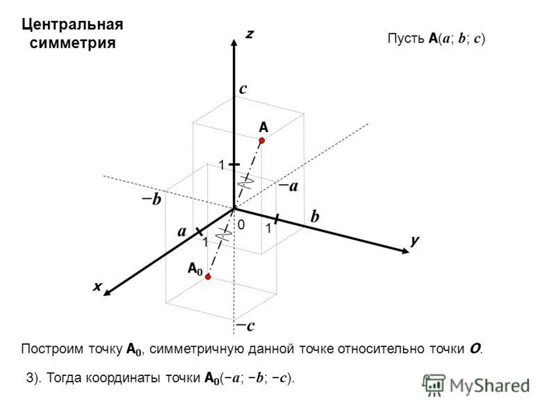 x y z 0 1 1 A 1 a b c Пусть A ( a ; b ; c ) a b c A0A0 Построим точку A 0, симметричную данной точке относительно точки O. 3). Тогда координаты точки A 0 ( a ; b ; c ). Центральная симметрия