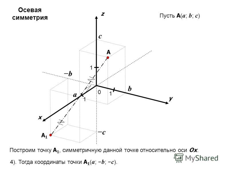 x y z 0 1 1 A 1 a b c Пусть A ( a ; b ; c ) c b A1A1 Построим точку A 1, симметричную данной точке относительно оси Ox. 4). Тогда координаты точки A 1 ( a ; b ; c ). Осевая симметрия