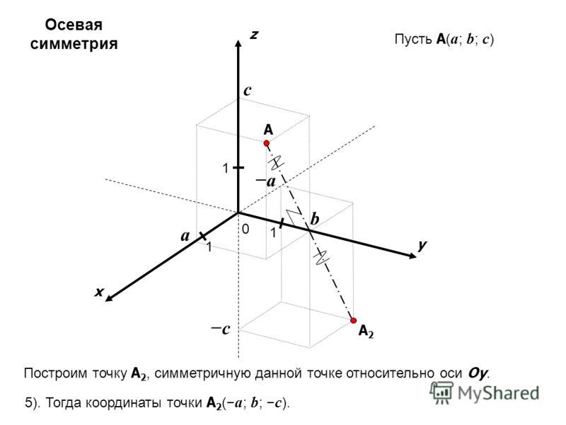 x y z 0 1 1 A 1 a b c Пусть A ( a ; b ; c ) c a A2A2 Построим точку A 2, симметричную данной точке относительно оси Oy. 5). Тогда координаты точки A 2 ( a ; b ; c ). Осевая симметрия