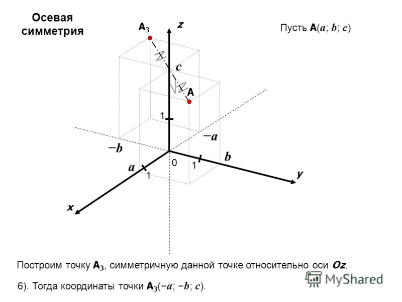 x y z 0 1 1 A 1 a b c Пусть A ( a ; b ; c ) a b A3A3 Построим точку A 3, симметричную данной точке относительно оси Oz. 6). Тогда координаты точки A 3 ( a ; b ; c ). Осевая симметрия