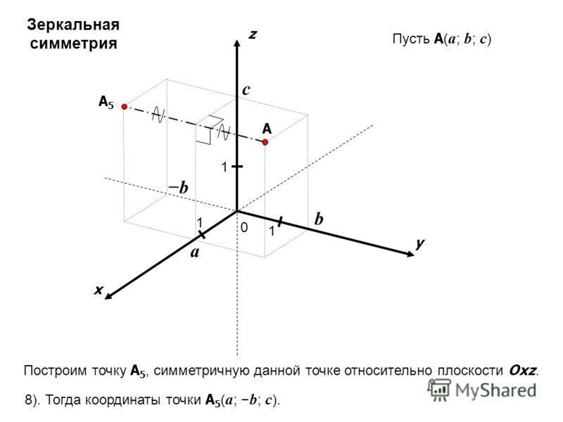 x y z 0 1 1 A 1 a b c Пусть A ( a ; b ; c ) b A5A5 Построим точку A 5, симметричную данной точке относительно плоскости Oxz. 8). Тогда координаты точки A 5 ( a ; b ; c ). Зеркальная симметрия