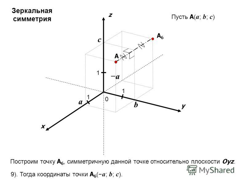 x y z 0 1 1 A 1 a b c Пусть A ( a ; b ; c ) A6A6 9). Тогда координаты точки A 6 ( a ; b ; c ). Зеркальная симметрия Построим точку A 6, симметричную данной точке относительно плоскости Oyz. a