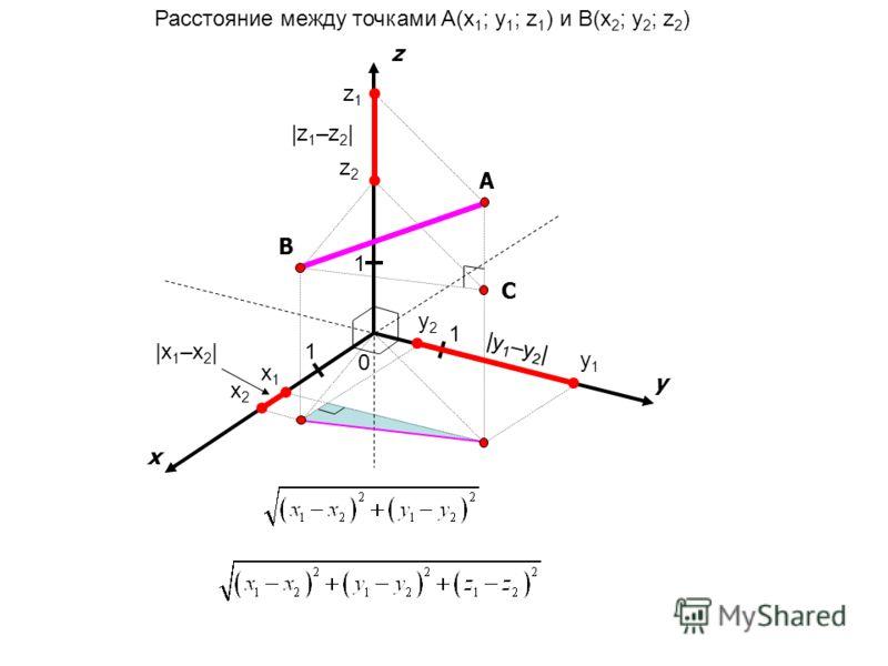 x y 0 1 1 A z 1 Расстояние между точками A(x 1 ; y 1 ; z 1 ) и B(x 2 ; y 2 ; z 2 ) B x1x1 x2x2 y1y1 y2y2 z1z1 z2z2 |x 1 –x 2 | |y 1 –y 2 | |z 1 –z 2 | C