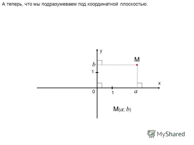 А теперь, что мы подразумеваем под координатной плоскостью. у х 0 1 1 М а b M ( a ; b )
