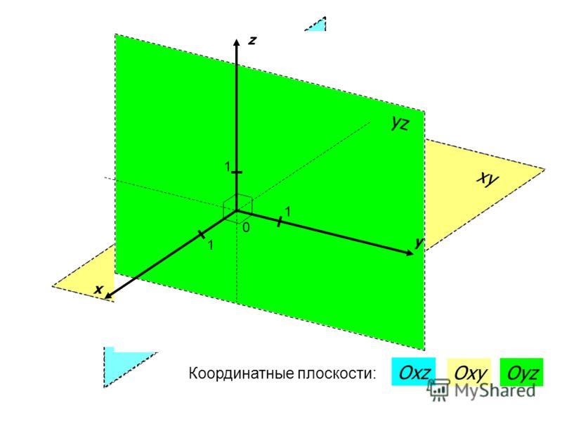 xz xy yz x y z 0 1 1 1 Координатные плоскости: Oxz OxyOyz