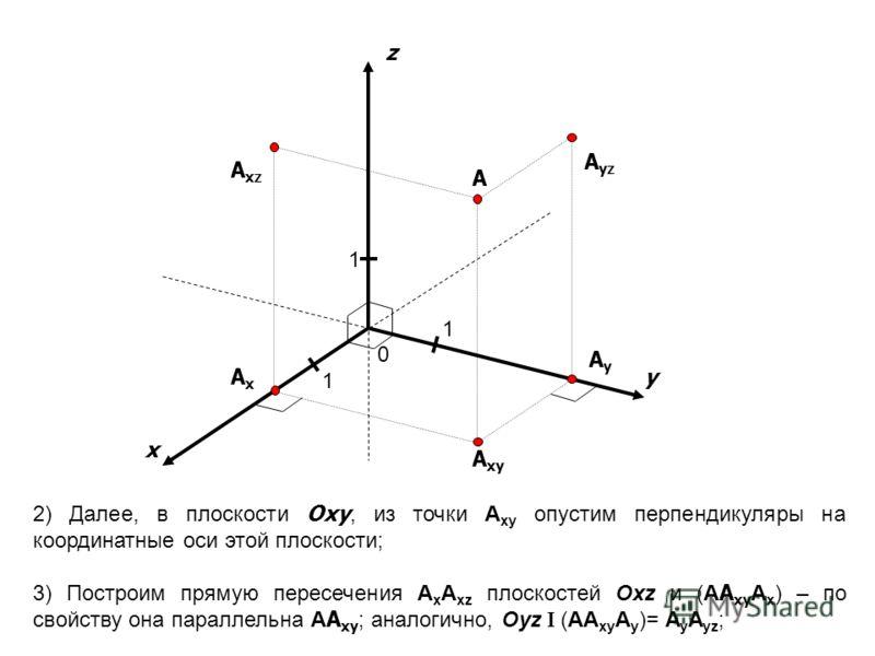 x y 1 1 A A yz A xz A xy AxAx AyAy z 1 2) Далее, в плоскости Oxy, из точки A xy опустим перпендикуляры на координатные оси этой плоскости; 3) Построим прямую пересечения A x A xz плоскостей Оxz и (A A xу A x ) – по свойству она параллельна A A ху ; а