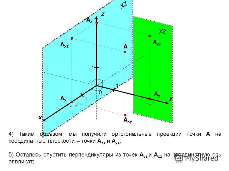 yz xz x y 1 1 A A yz A xz A xy AxAx AyAy z 1 4) Таким образом, мы получили ортогональные проекции точки A на координатные плоскости – точки A xz и A yz ; 5) Осталось опустить перпендикуляры из точек A yz и A xz на координатную ось аппликат; 0 AzAz