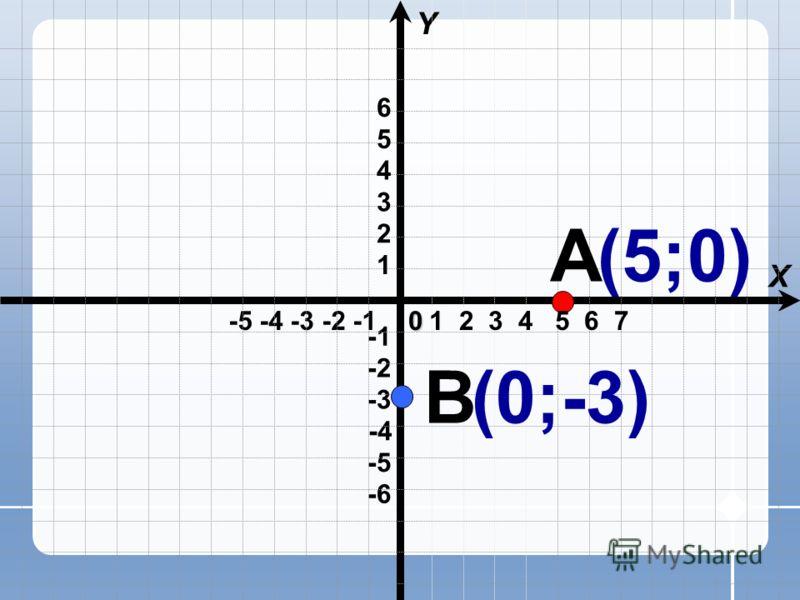 -5 -4 -3 -2 -1 X Y -4 -6 -3 -2 -5 1 2 3 4 5 60 1 2 3 4 5 6 7 А В (5;0) (0;-3)