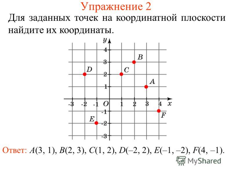 Упражнение 2 Для заданных точек на координатной плоскости найдите их координаты. Ответ: A(3, 1), B(2, 3), C(1, 2), D(–2, 2), E(–1, –2), F(4, –1).