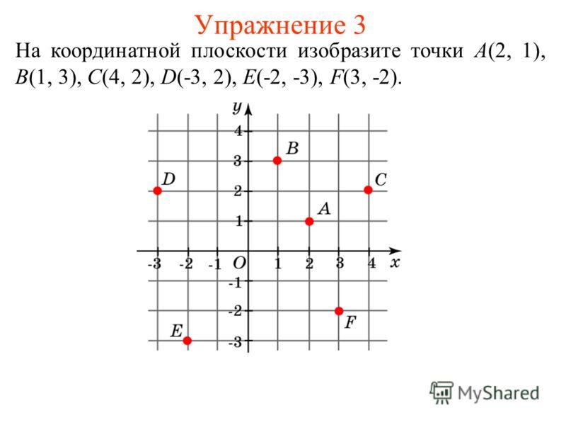 Упражнение 3 На координатной плоскости изобразите точки A(2, 1), B(1, 3), C(4, 2), D(-3, 2), E(-2, -3), F(3, -2).