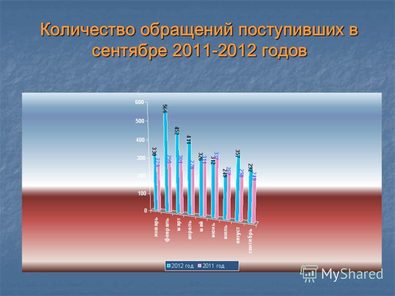 Количество обращений поступивших в сентябре 2011-2012 годов