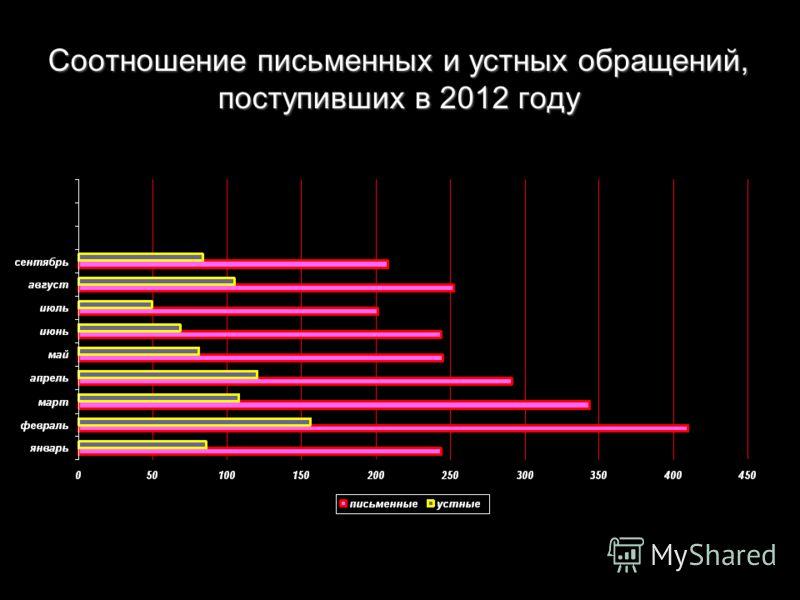 Соотношение письменных и устных обращений, поступивших в 2012 году