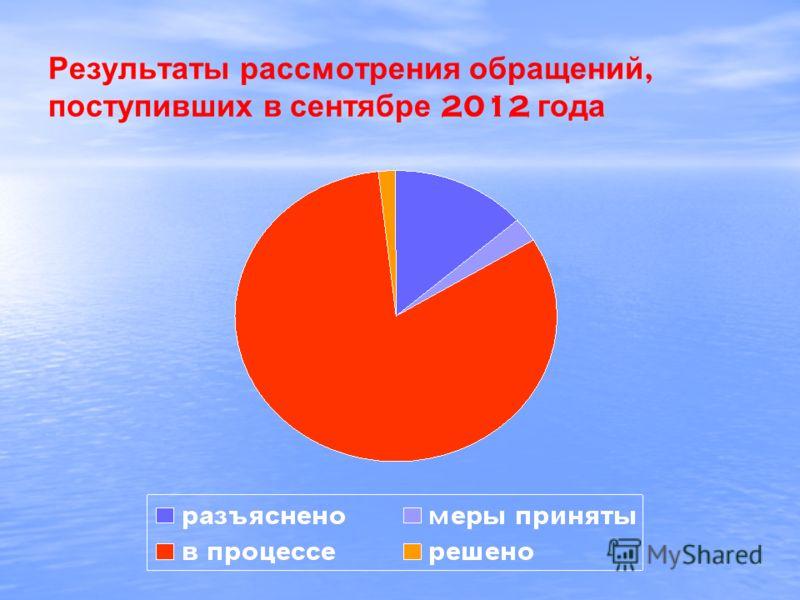Результаты рассмотрения обращений, поступивших в сентябре 2012 года