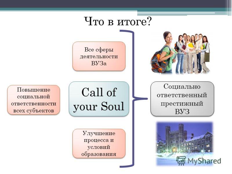 Что в итоге? Call of your Soul Все сферы деятельности ВУЗа Улучшение процесса и условий образования Повышение социальной ответственности всех субъектов Социально ответственный престижный ВУЗ