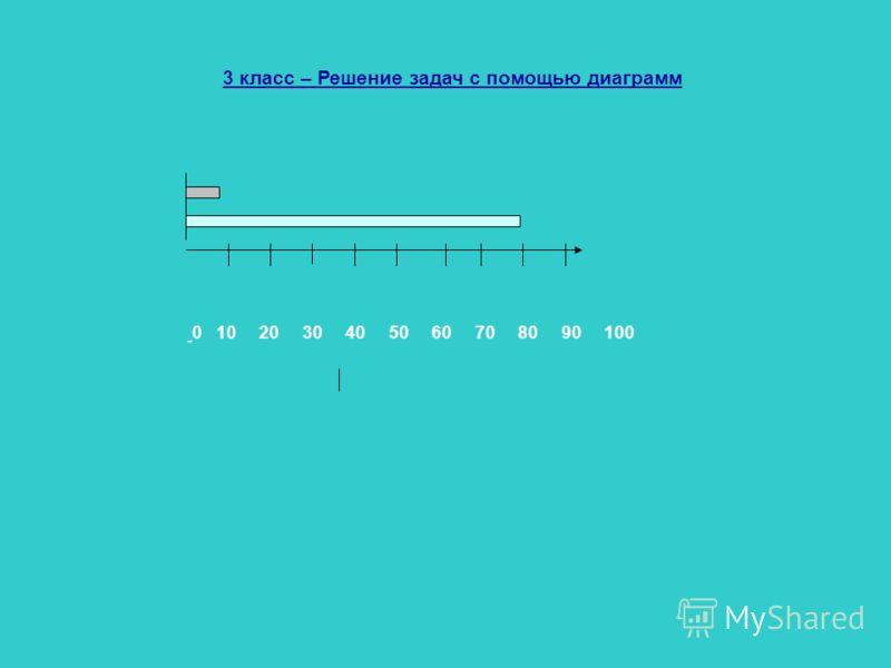 3 класс – Решение задач с помощью диаграмм 0 10 20 30 40 50 60 70 80 90 100