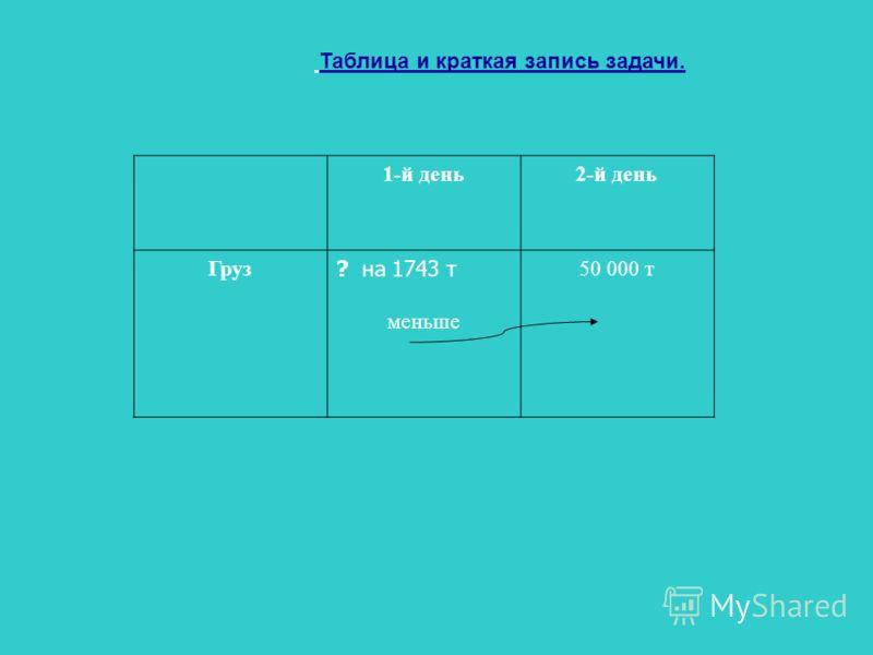 Таблица и краткая запись задачи. 1-й день2-й день Груз ? на 1743 т меньше 50 000 т