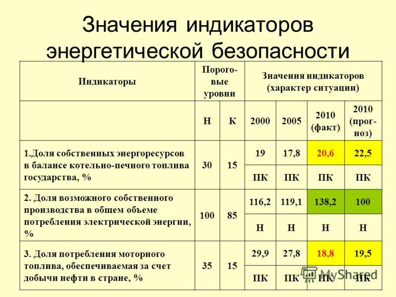 Значения индикаторов энергетической безопасности Индикаторы Порого- вые уровни Значения индикаторов (характер ситуации) НК20002005 2010 (факт) 2010 (прог- ноз) 1.Доля собственных энергоресурсов в балансе котельно-печного топлива государства, % 3015 1