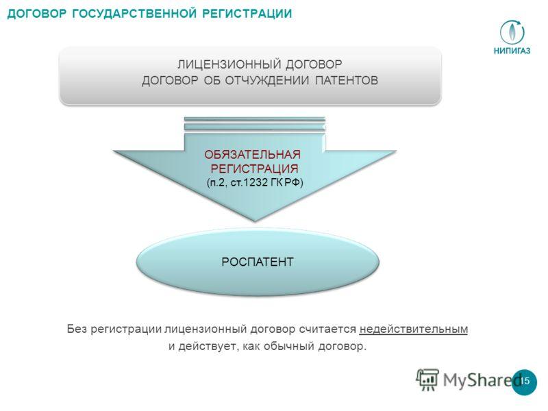 15 ДОГОВОР ГОСУДАРСТВЕННОЙ РЕГИСТРАЦИИ ОБЯЗАТЕЛЬНАЯ РЕГИСТРАЦИЯ (п.2, ст.1232 ГК РФ ) ОБЯЗАТЕЛЬНАЯ РЕГИСТРАЦИЯ (п.2, ст.1232 ГК РФ ) РОСПАТЕНТ Без регистрации лицензионный договор считается недействительным и действует, как обычный договор. ЛИЦЕНЗИОН