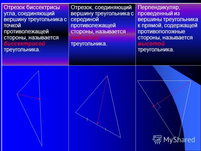 Медианы, биссектрисы и высоты треугольника A A1 B C Отрезок, соединяющий вершину треугольника с точкой противоположной стороны и делящий угол на 2 равных угла называется … A BHC Перпендикуляр, проведенный из вершины треугольника к противоположной сто