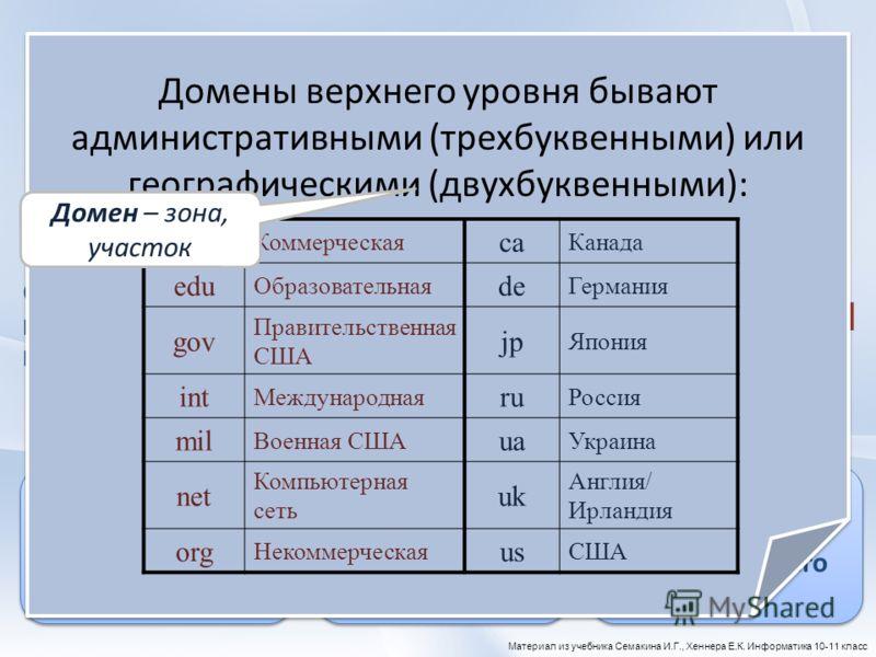 Наряду с цифровыми IP-адресами в Интернете действует система символьных адресов, более удобная и понятная для пользователей. Она называется доменной системой имен (DNS Domain Name System). infor103.narod.ru Система доменных имен построена по иерархич