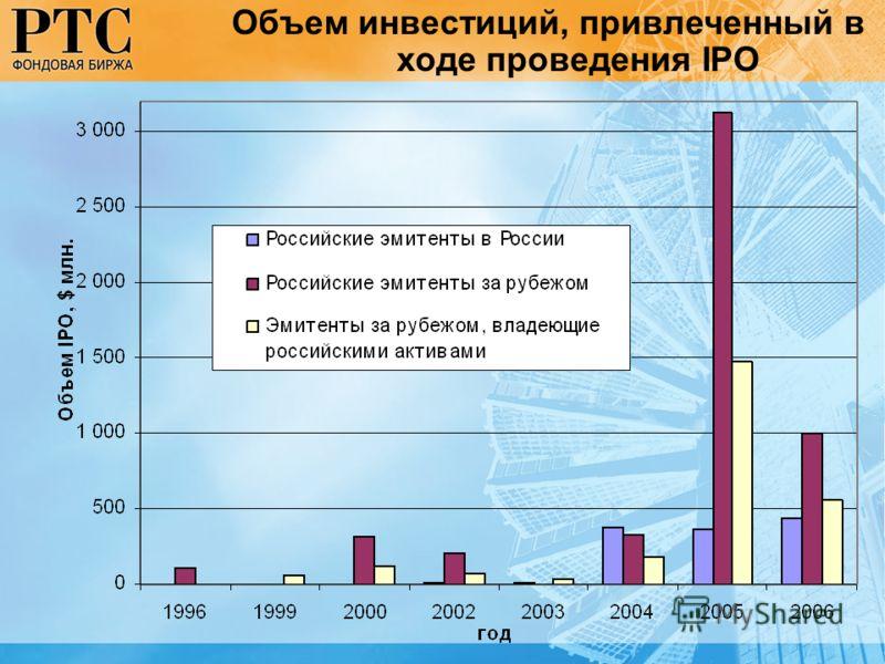 Объем инвестиций, привлеченный в ходе проведения IPO