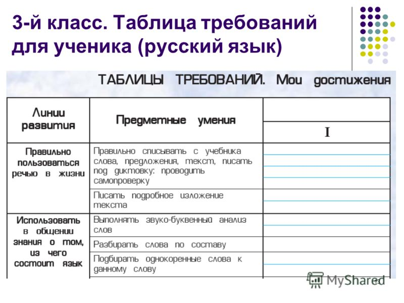 13 3-й класс. Таблица требований для ученика (русский язык)