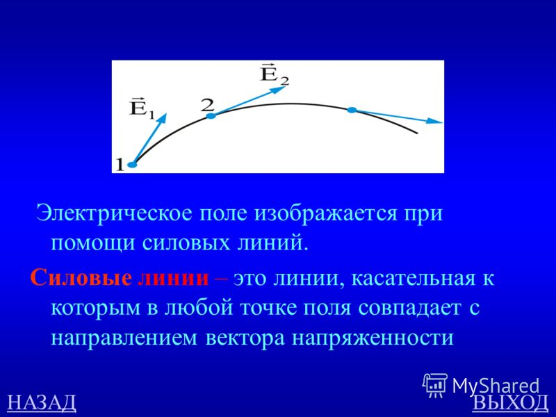 Электрическое поле ОТВЕТ Как изображается электрическое поле? Дать определение.
