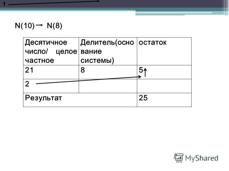 N(10) N(8) Десятичное число/ целое частное Делитель(осно вание системы) остаток 2185 2 Результат25