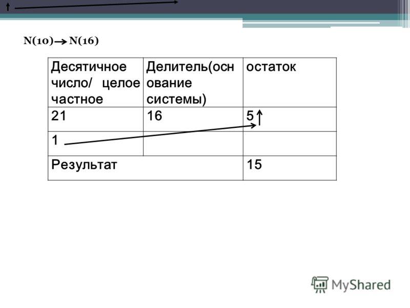 N(10) N(16) Десятичное число/ целое частное Делитель(осн ование системы) остаток 21165 1 Результат15