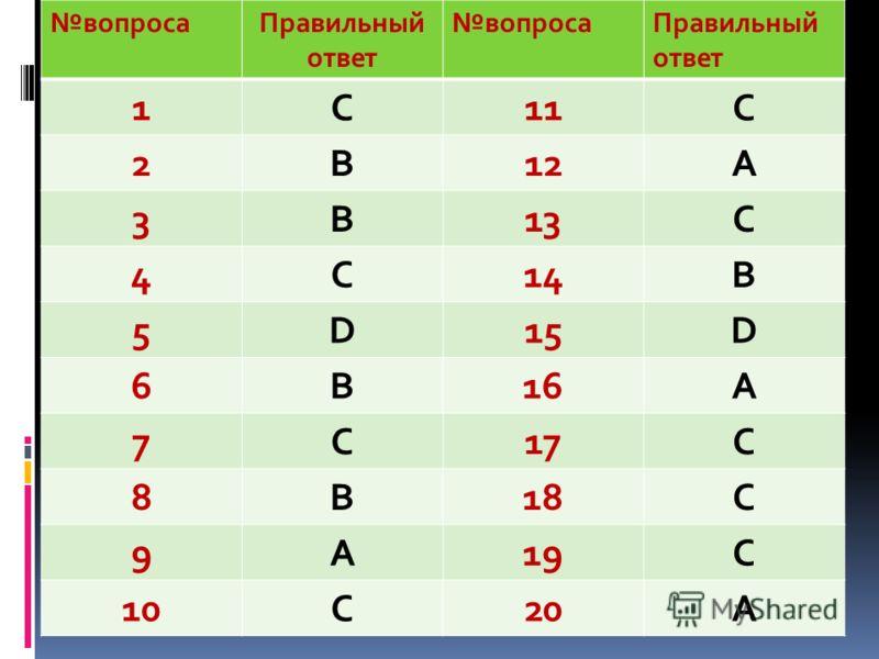 вопросаПравильный ответ вопросаПравильный ответ 1C11С 2B12А 3B13С 4C14В 5D15D 6B16A 7C17C 8B18C 9A19C 10C20A
