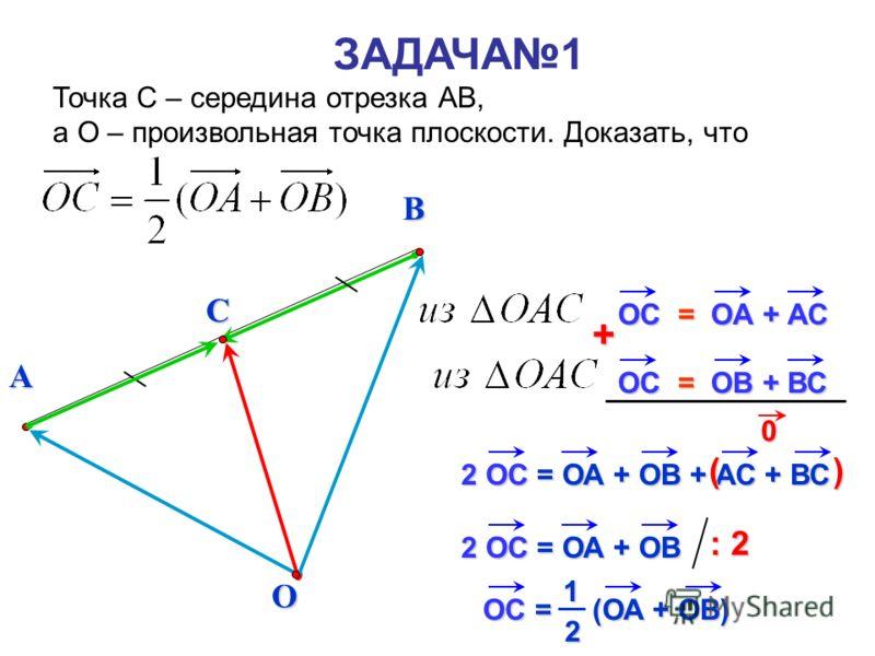 B ЗАДАЧА1 Точка С – середина отрезка АВ, а О – произвольная точка плоскости. Доказать, что AO OА + АС OС = OВ + ВС OС = + 2 OС = ОА + ОВ + АС + ВС 0 ( ) 2 OС = ОА + ОВ : 2 OС = (ОА + ОВ) 12 C
