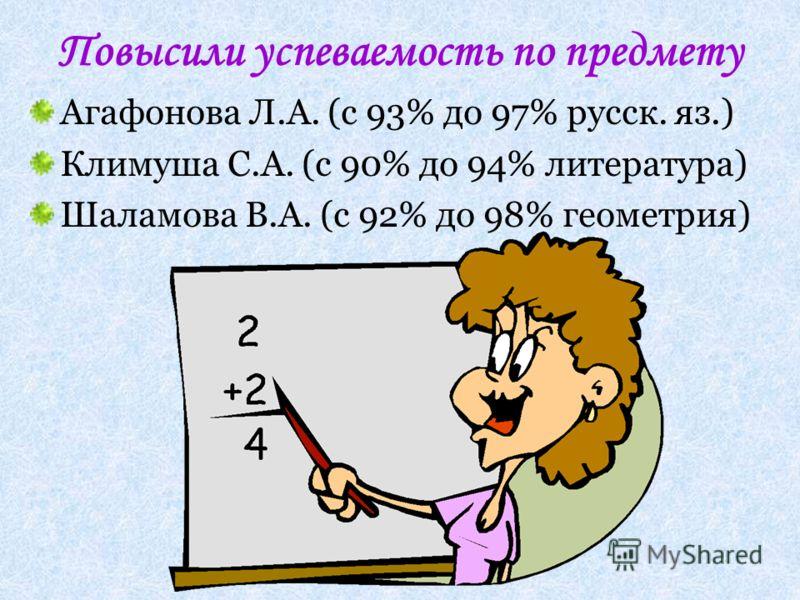 Повысили успеваемость по предмету Агафонова Л.А. (с 93% до 97% русск. яз.) Климуша С.А. (с 90% до 94% литература) Шаламова В.А. (с 92% до 98% геометрия)