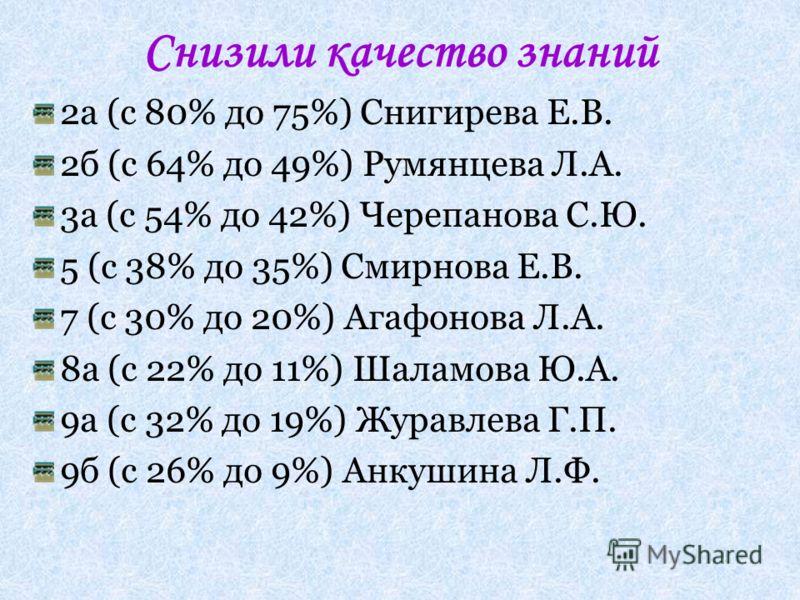 Снизили качество знаний 2а (с 80% до 75%) Снигирева Е.В. 2б (с 64% до 49%) Румянцева Л.А. 3а (с 54% до 42%) Черепанова С.Ю. 5 (с 38% до 35%) Смирнова Е.В. 7 (с 30% до 20%) Агафонова Л.А. 8а (с 22% до 11%) Шаламова Ю.А. 9а (с 32% до 19%) Журавлева Г.П