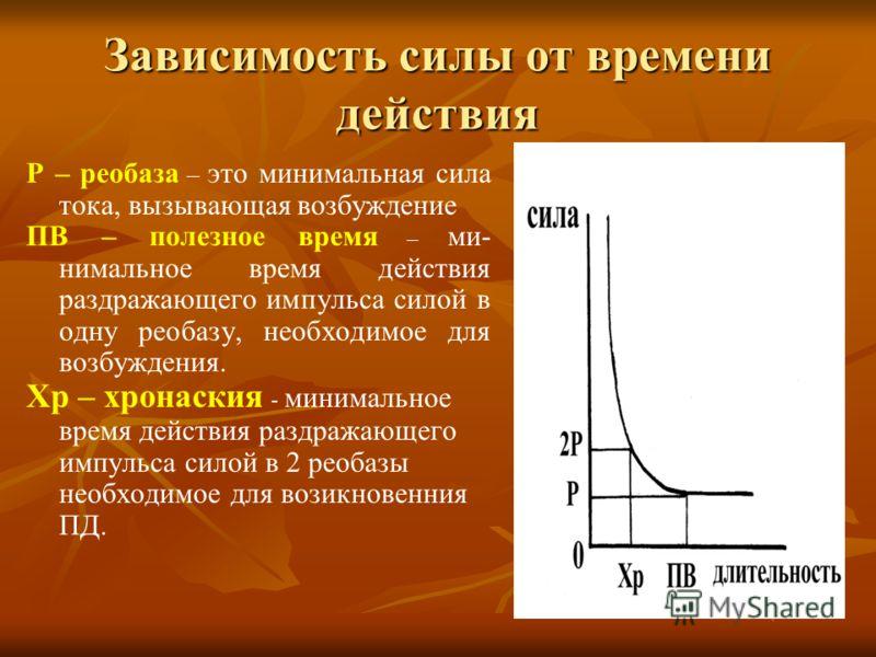 Зависимость силы от времени действия Р – реобаза – это минимальная сила тока, вызывающая возбуждение ПВ – полезное время – ми- нимальное время действия раздражающего импульса силой в одну реобазу, необходимое для возбуждения. Хр – хронаския - минимал
